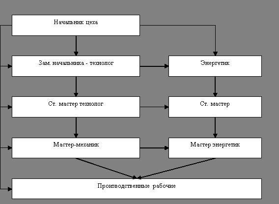 экзамен по электробезопасности в ростехнадзоре 5 гр