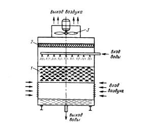 Расчет охлаждения теплообменника теплообменник высокого давления паяный