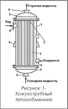 Cillit-Kalkloser P – Промывка теплообменников Серов
