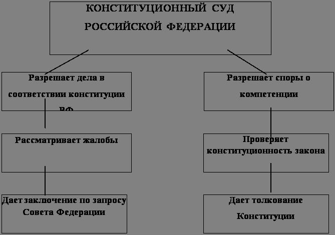 Судебная система Российской Федерации Разное kz ЗАКЛЮЧЕНИЕ Написав курсовую работу на тему Конституционные основы судебной системы Российской Федерации