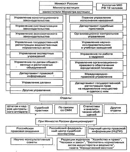 Схема исполнительной власти россии фото 455