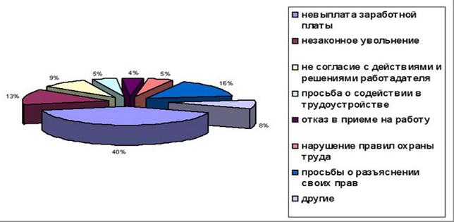 Процедура документирования приема на работу - Государство и право - KazEdu.kz