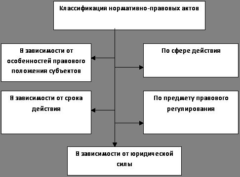 Нормативные правовые акты федеральных органов исполнительной власти.
