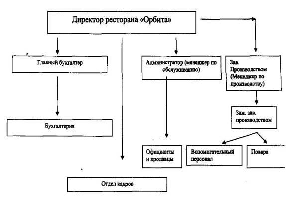 знакомство с персоналом и должностными инструкциями персонала
