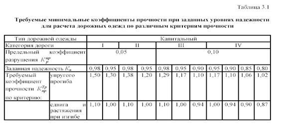 СНиП 2050285 Автомобильные дороги с Изменениями N 25