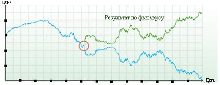 Оценка риска инвестиционного портфеля