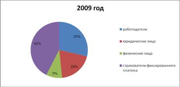Расчет пенсии по старости за 2003