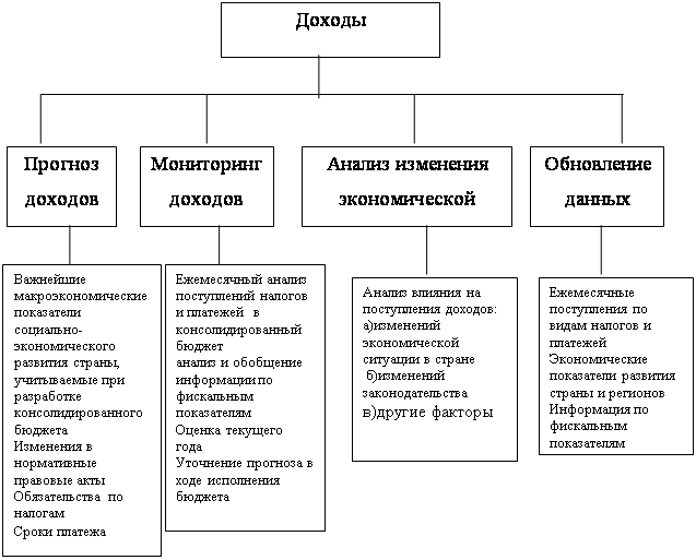 Рисунок 7 - Общая схема