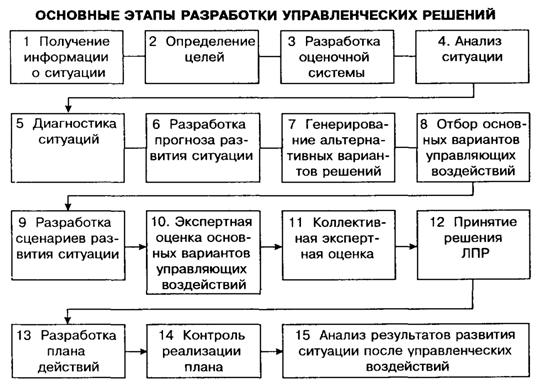 Выработка и принятие управленческих решений Менеджмент kz МЕТОДИЧЕСКИЕ РЕКОММЕНДАЦИИ ПО ПРИНЯТИЮ УПРАВЛЕНЧЕСКИХ РЕШЕНИЙ НА ОСНОВАНИИ ФИНАНСОВОГО АНАЛИЗА 5 1