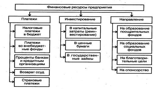финансовые ресурсы коммерческих организаций курсовая