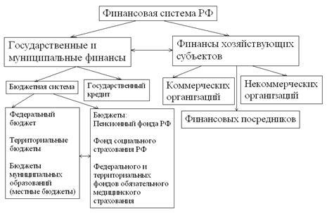 Рис 1 4 структура финансовой системы