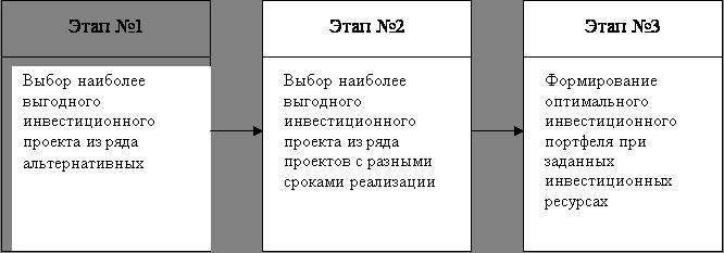 Инвестиционный проект и проектные материалы курсовая инвестиционный проект чайковского 2