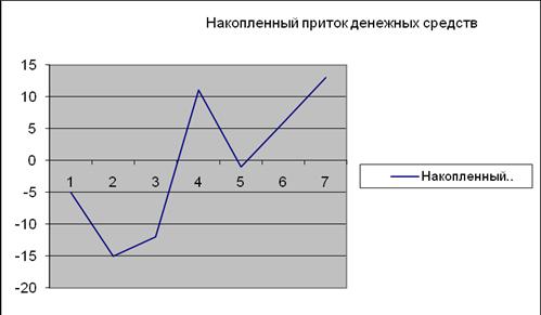 Денежные потоки и Интернет (Денежные переводы СНГ - США) - Экономика