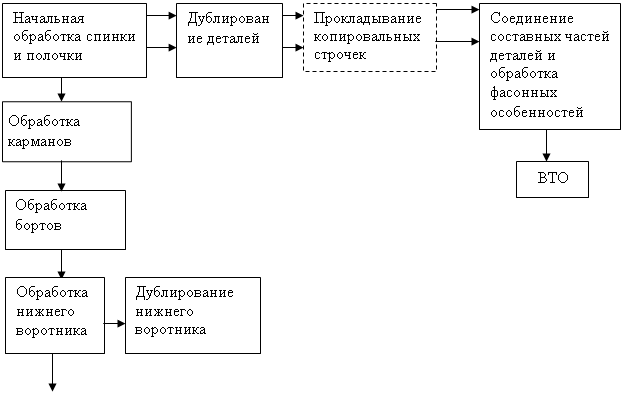 Карта методов обработки женского платья
