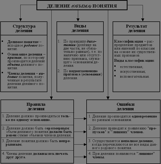 Схема деления понятия знак фото 635