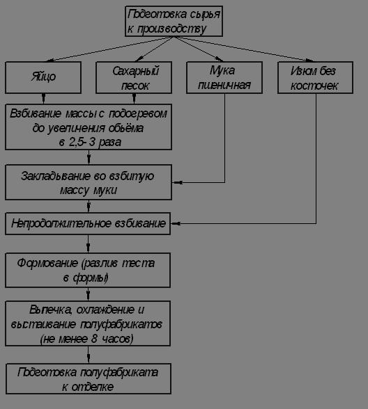 технологическая карта торт бисквитный