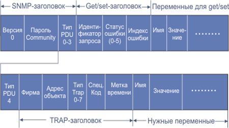PDF Время сходимости протоколов маршрутизации при отказах в сети