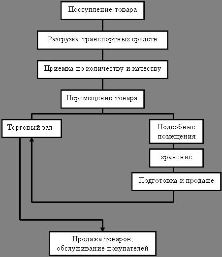 Схема технологического процесса в магазине фото 301