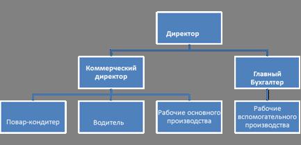 Бизнеспланирование  Википедия