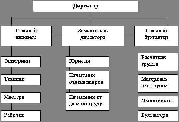 оценка экономического состояния предприятия курсовая
