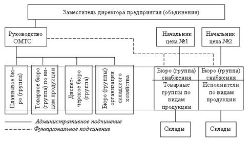 3.1 Понятие договора международной транспортной экспедиции.