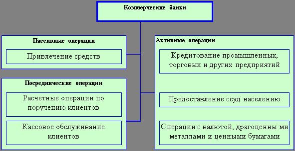 Понятие и признаки кредитной организации банковское