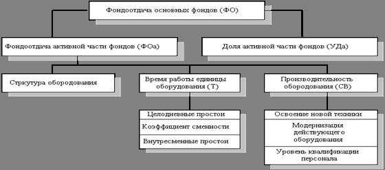 Причина списания основных средств в акте пример