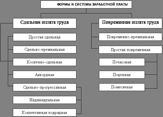 Расчеты связанные с персоналом