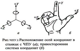 Описание: http://elektronik-chel.ru/mashines/chpu1.gif