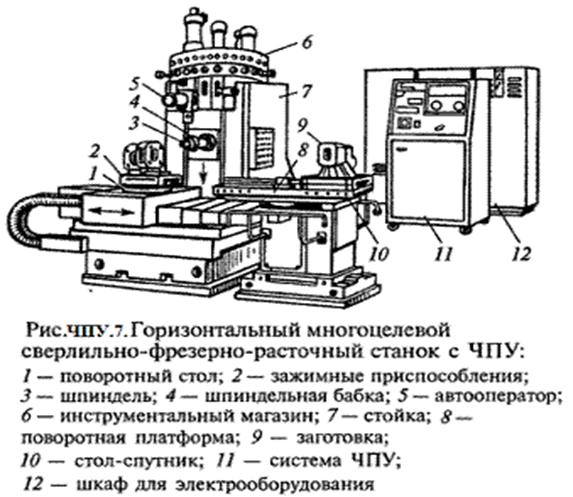 Описание: http://elektronik-chel.ru/mashines/chpu7.gif