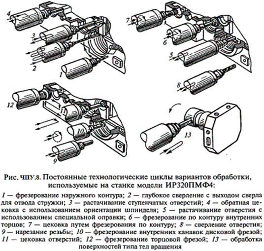 Описание: http://elektronik-chel.ru/mashines/chpu8.gif