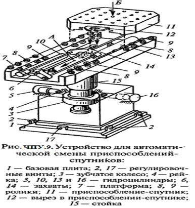 Описание: http://elektronik-chel.ru/mashines/chpu9.gif