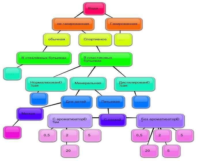 Маркетинг товар таблица