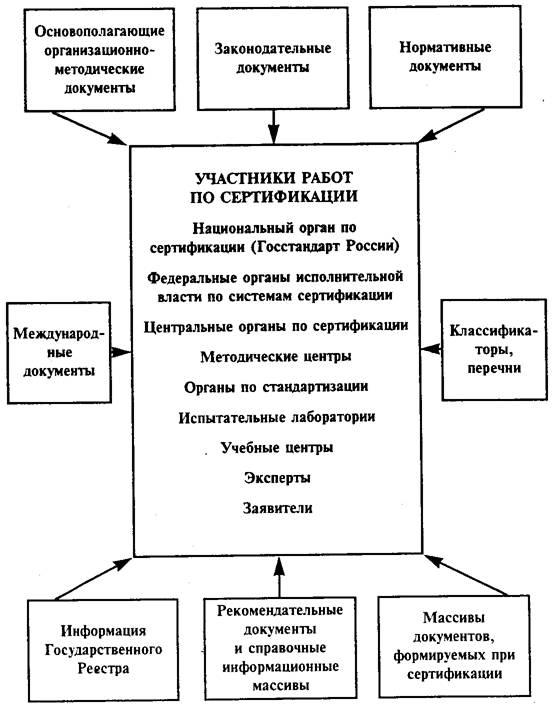 Основы стандартизации