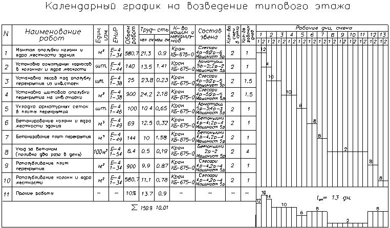 графика стройке на образец работы