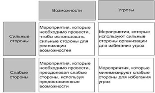 Практика проектирования СМК завода