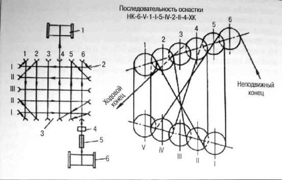 Лекции № 9 Талевая система, назначение, конструкция