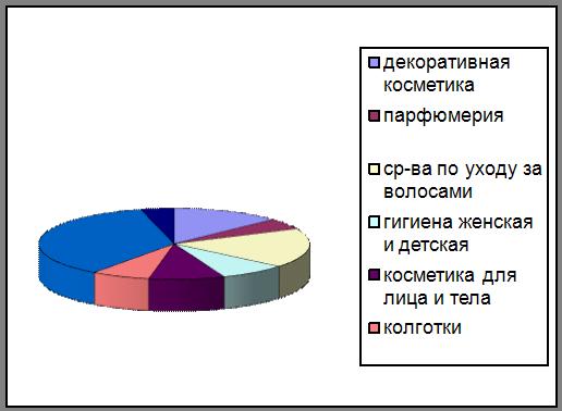 Рейтинг декоративной косметики по качеству