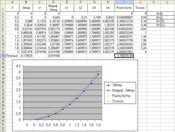 Программа решение дифференциальных уравнений методом эйлера pascal