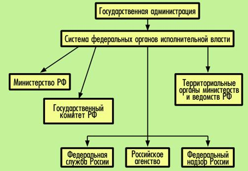 Реферат Создание Рф.