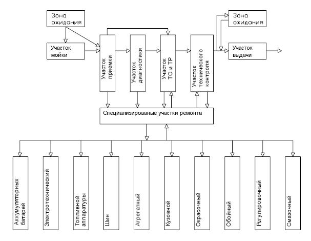Схема организации производственного процесса фото 967