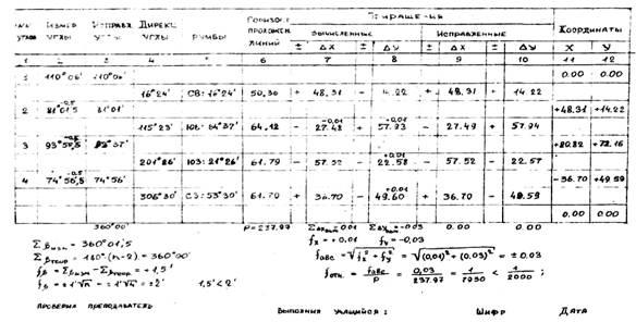 Программу для вычисления координат вершин теодолитного хода