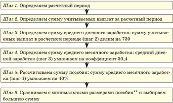 При этом к учету принимаются лишь суммы премий, начисленных в учетном периоде.