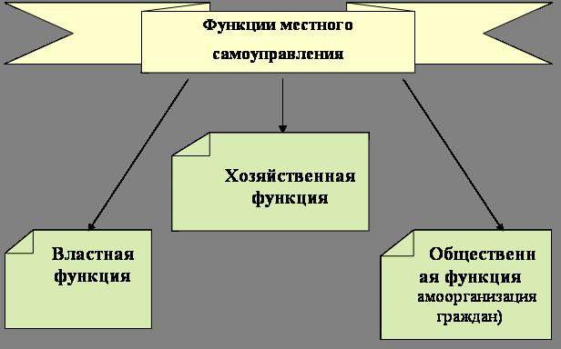 Понятие атрибуты и критерии местного самоуправления  Похожие работы Организационные основы местного самоуправления