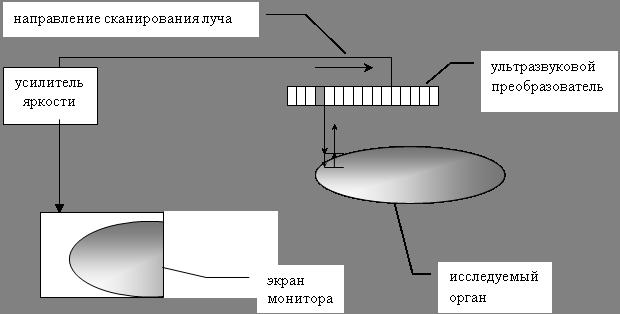 Процесс окисления отражен в схеме