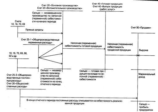 Рисунок 6 – Схема учета