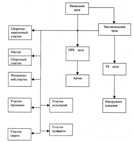 Должностная Инструкция Начальника Производственного Цеха - фото 9