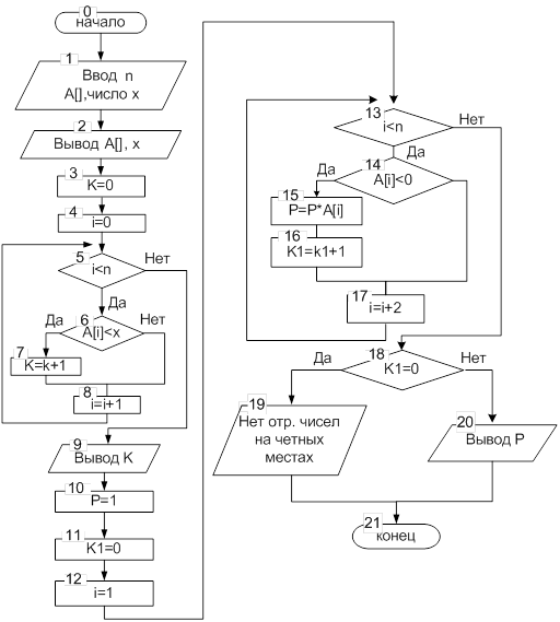 пример блок схем обработки