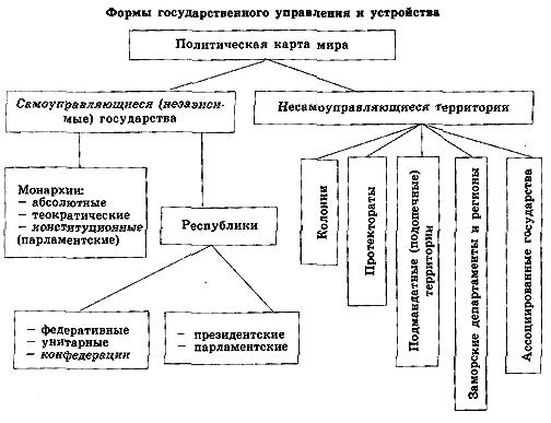 Политическая карта мира - География - KazEdu.kz: http://www.kazedu.kz/referat/27370